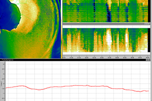 PiT Predictor